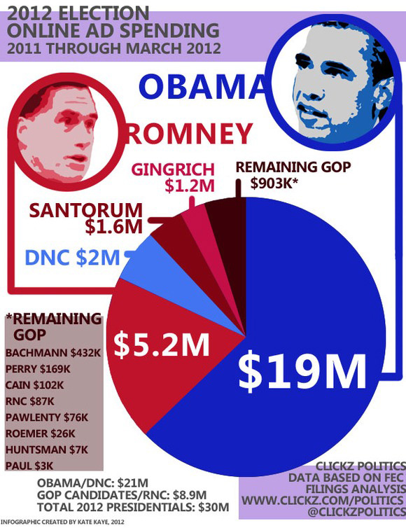 Presidential campaign online ad spending through March 2012, via ClickZ