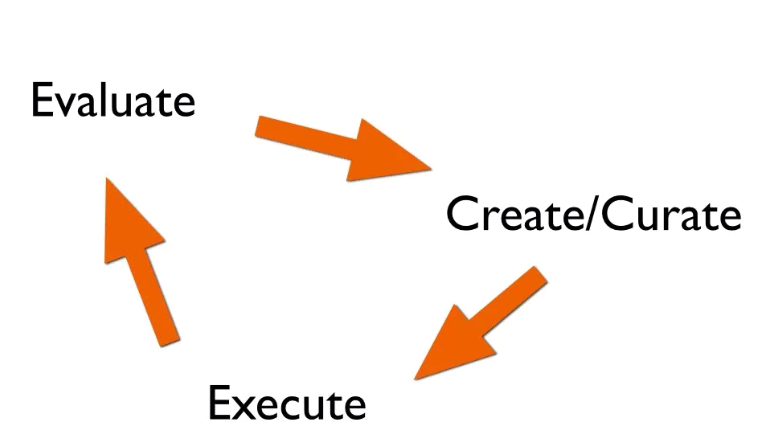 Social Content Cycle