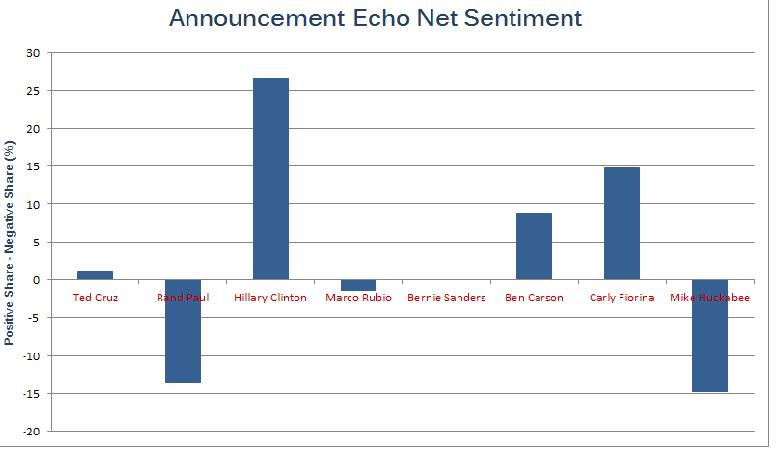Campaign launch echo effect