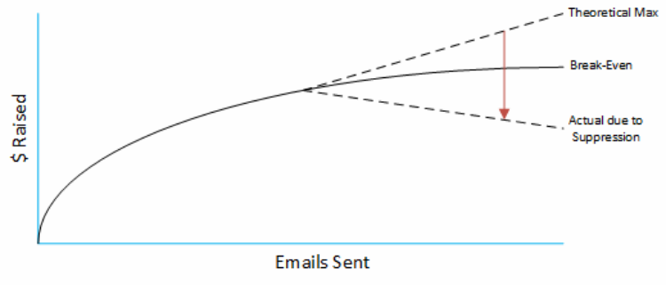 How email suppression works