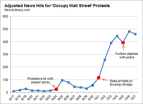 Nate Silver's graph of msm coverage of Occupy Wall Street