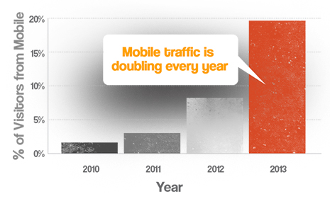 Mobile web traffic is doubling every year