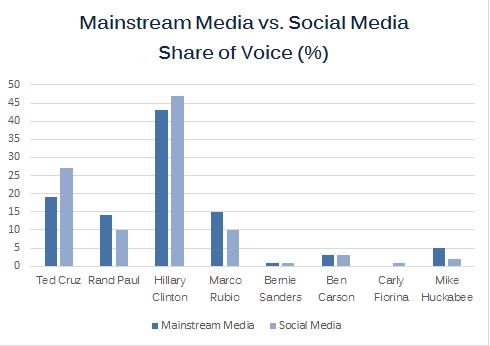 Mainstream media vs. social media