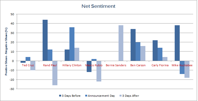 Online sentiment toward presidential candidates