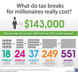 What do tax breaks for millionaires really cost?