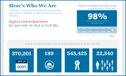 Obama donor infographic
