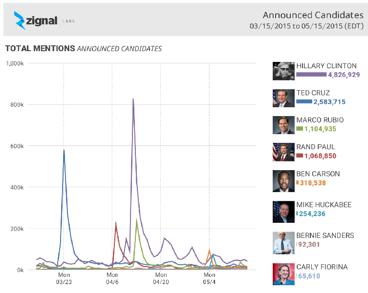 Online social media data for presidential campaigns