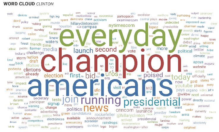 Clinton messaging word cloud