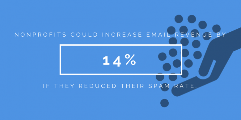 Spam & email fundraising