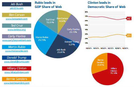 Presidential campaign website traffic