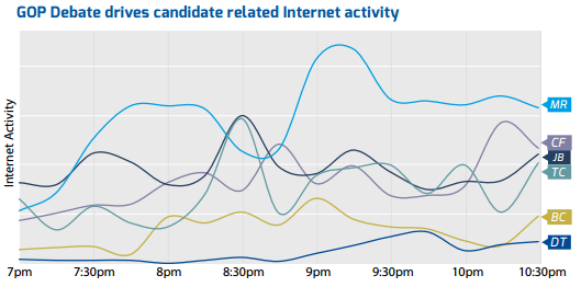 Rubio's debate-driven web traffic
